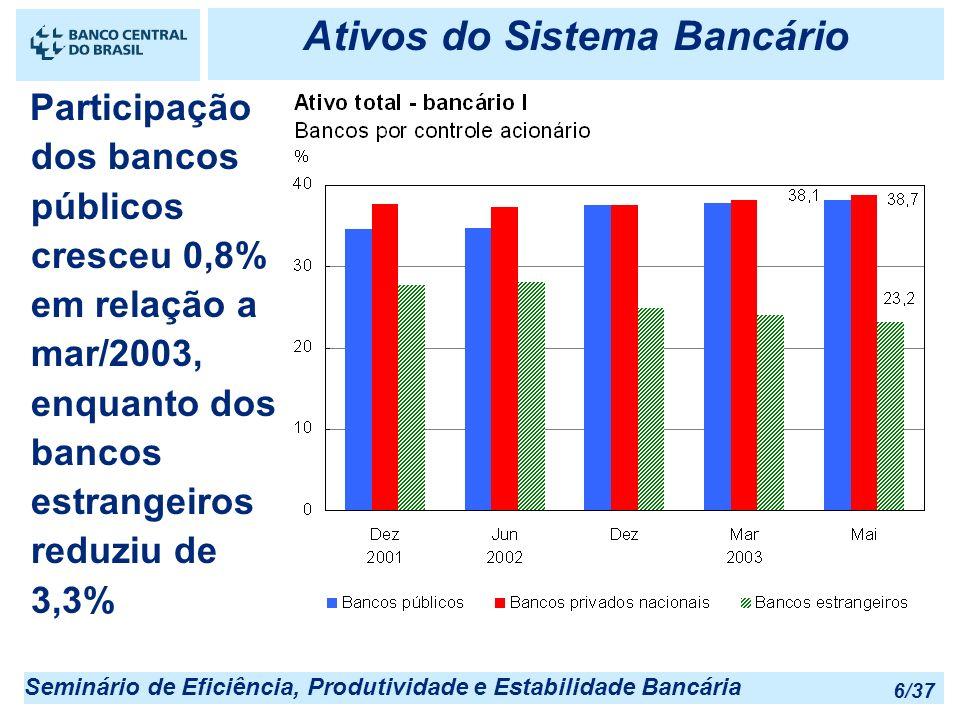 Seminário de Eficiência, Produtividade e Estabilidade Bancária 6/37 Ativos do Sistema Bancário Participação dos bancos públicos cresceu 0,8% em relaçã