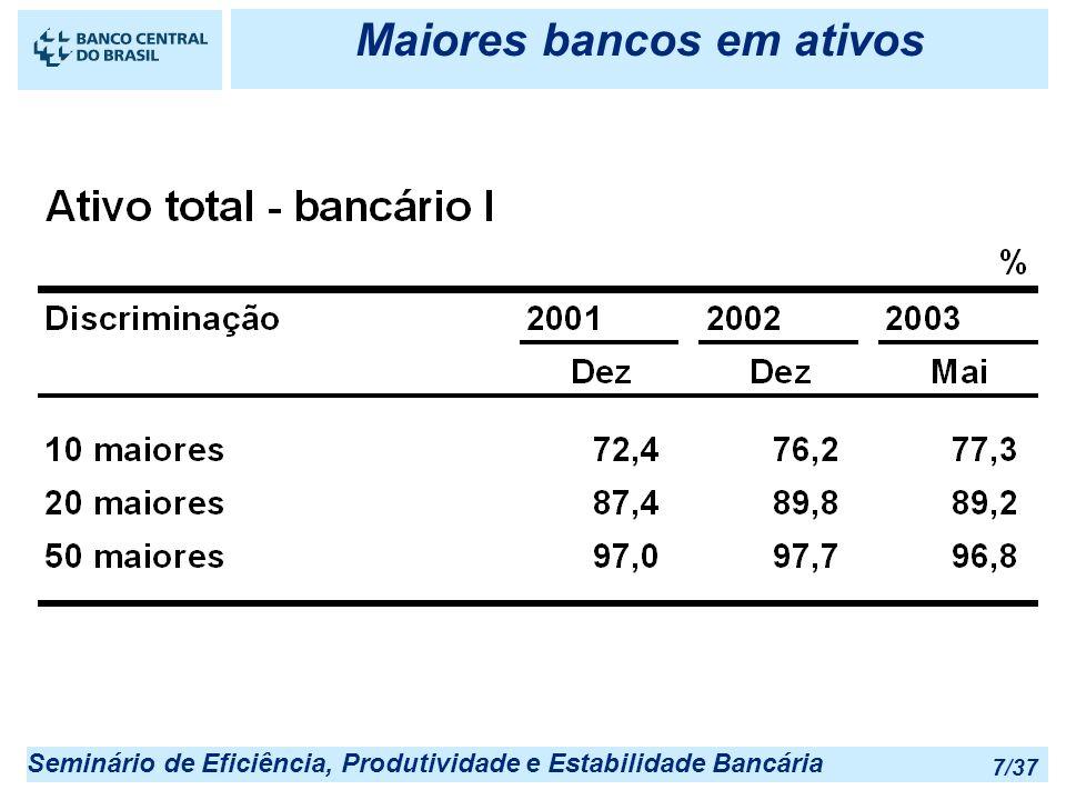 Seminário de Eficiência, Produtividade e Estabilidade Bancária 7/37 Maiores bancos em ativos