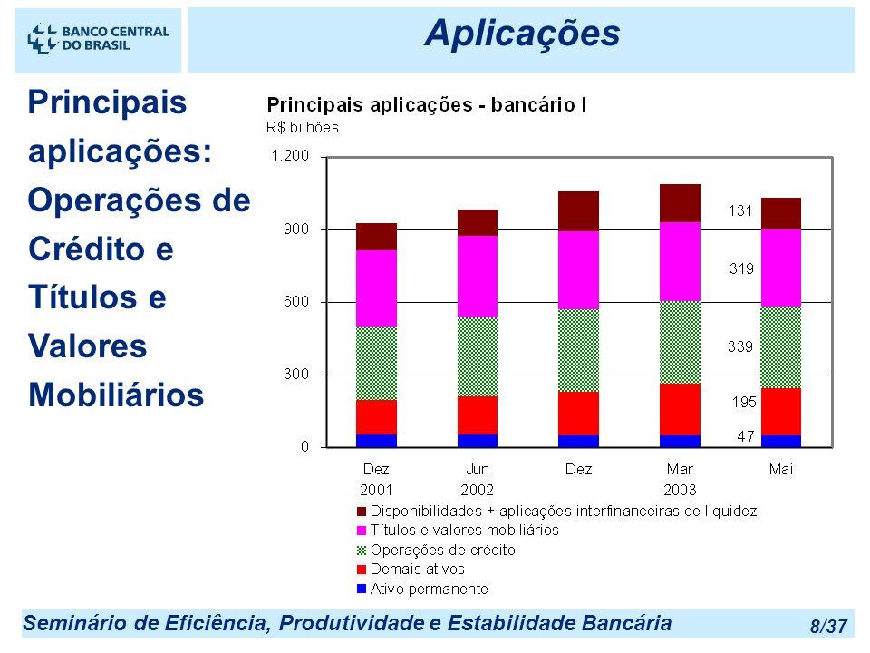 Seminário de Eficiência, Produtividade e Estabilidade Bancária 8/37 Aplicações Principais aplicações: Operações de Crédito e Títulos e Valores Mobiliá