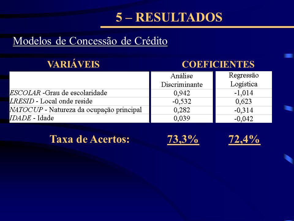 5 – RESULTADOS Modelos de Concessão de Crédito VARIÁVEISCOEFICIENTES 73,3%72,4%Taxa de Acertos: