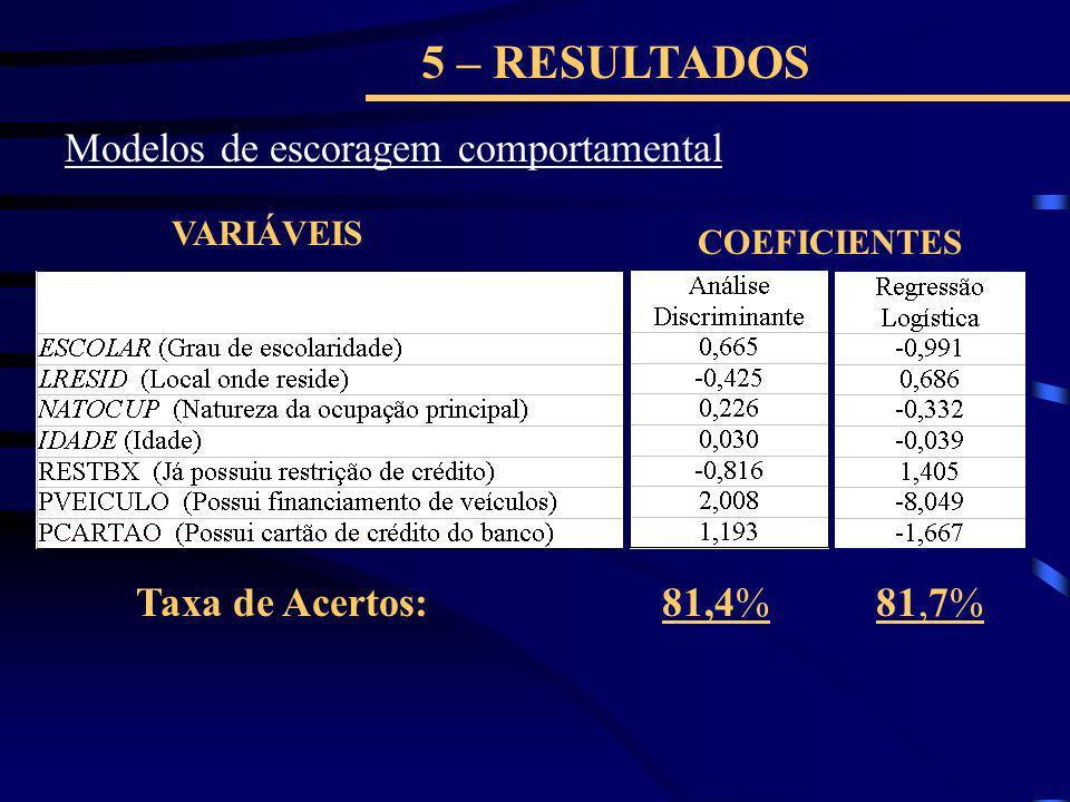 5 – RESULTADOS VARIÁVEIS COEFICIENTES Modelos de escoragem comportamental 81,4%81,7%Taxa de Acertos: