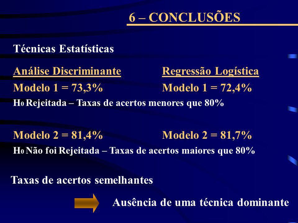 6 – CONCLUSÕES Técnicas Estatísticas Análise DiscriminanteRegressão Logística Modelo 1 = 73,3% Modelo 1 = 72,4% H 0 Rejeitada – Taxas de acertos menor