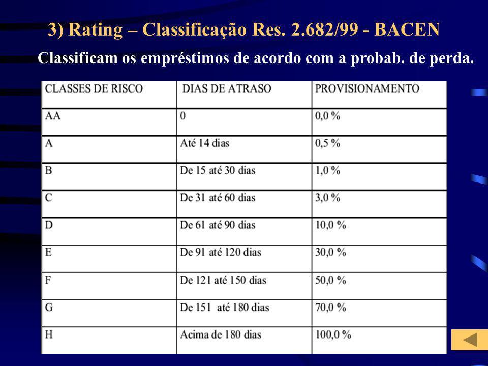 3) Rating – Classificação Res. 2.682/99 - BACEN Classificam os empréstimos de acordo com a probab. de perda.