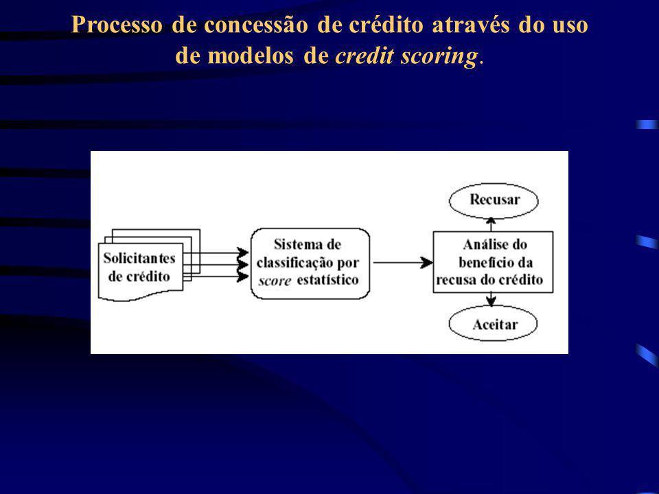 Processo de concessão de crédito através do uso de modelos de credit scoring.