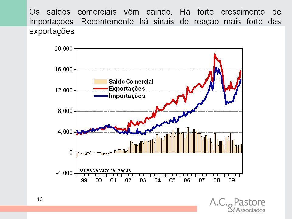 10 Os saldos comerciais vêm caindo. Há forte crescimento de importações. Recentemente há sinais de reação mais forte das exportações