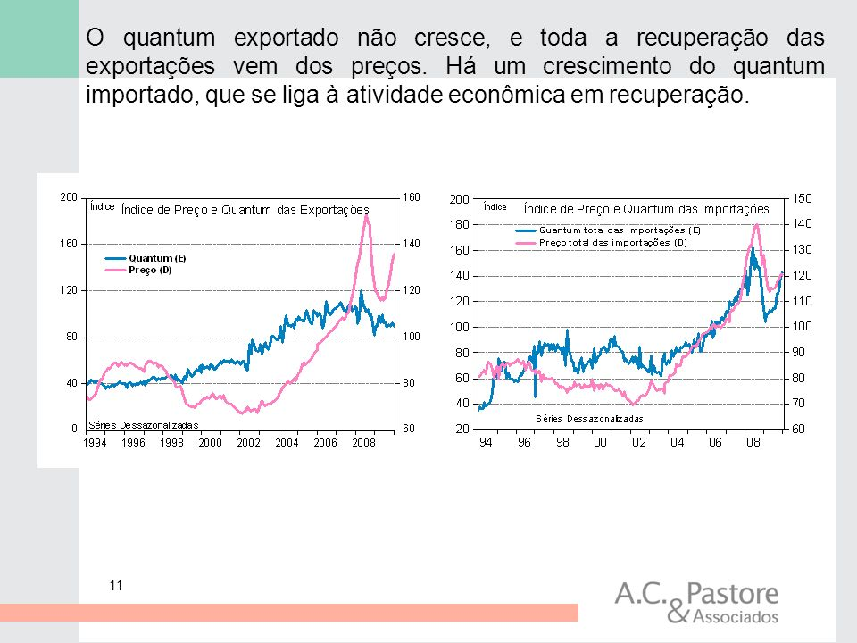 11 O quantum exportado não cresce, e toda a recuperação das exportações vem dos preços. Há um crescimento do quantum importado, que se liga à atividad