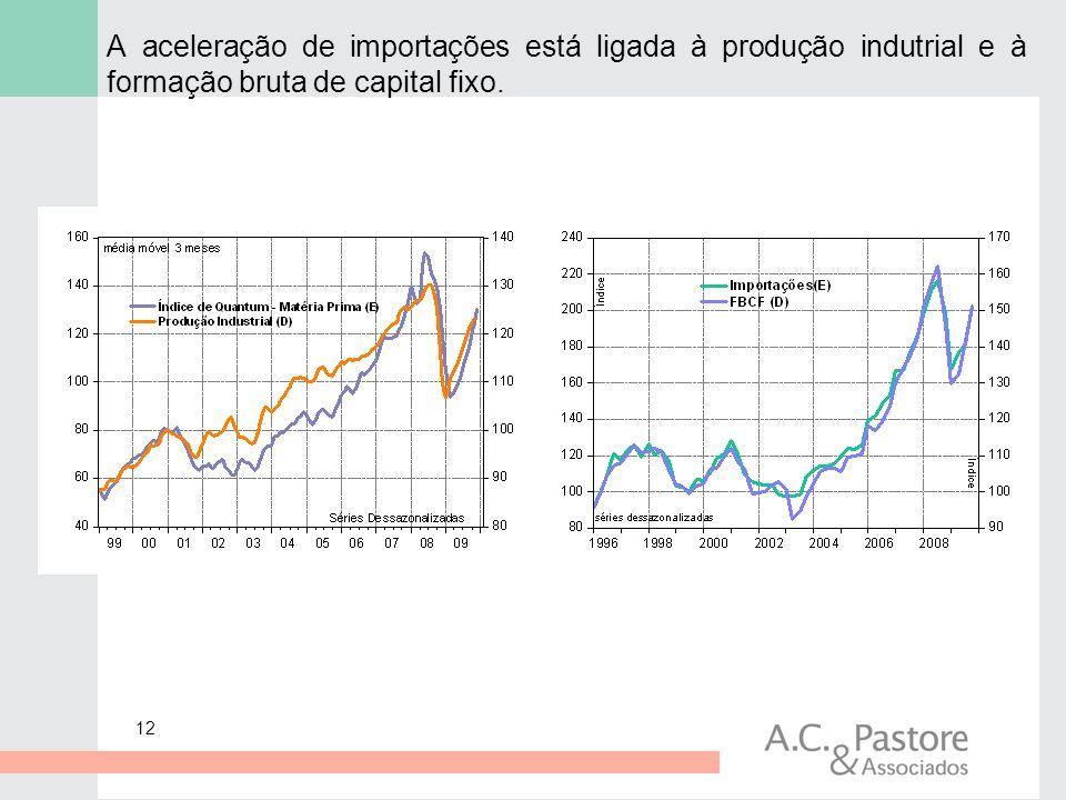 12 A aceleração de importações está ligada à produção indutrial e à formação bruta de capital fixo.