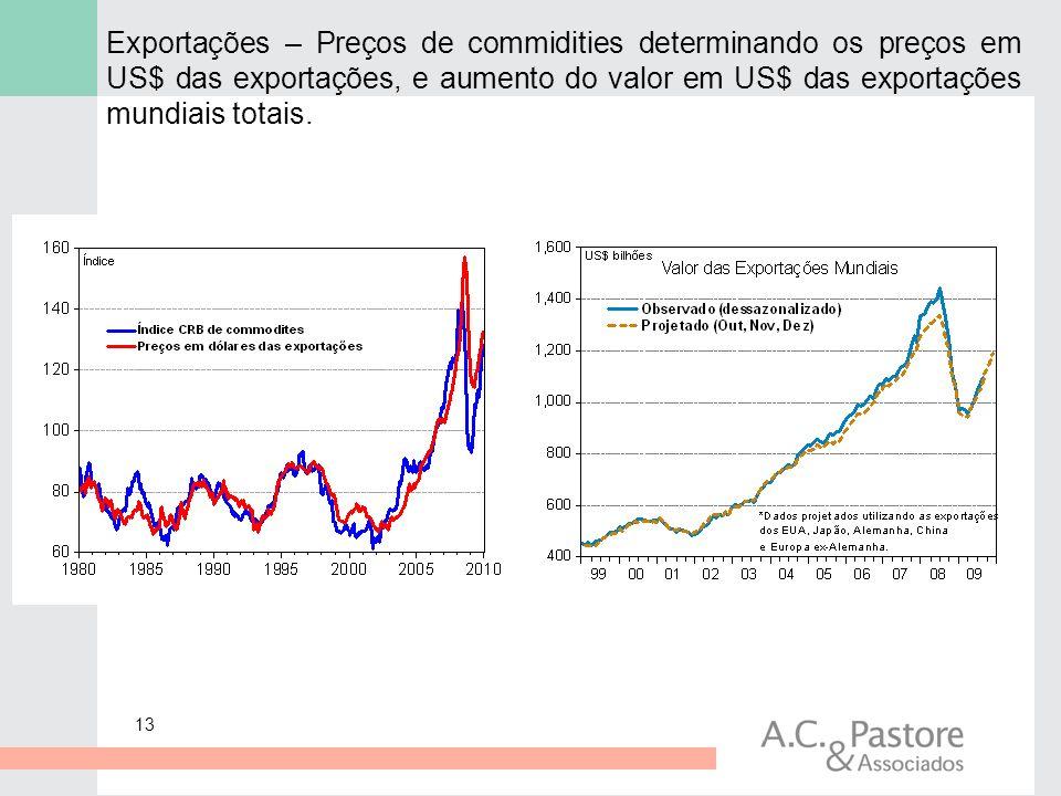 13 Exportações – Preços de commidities determinando os preços em US$ das exportações, e aumento do valor em US$ das exportações mundiais totais.