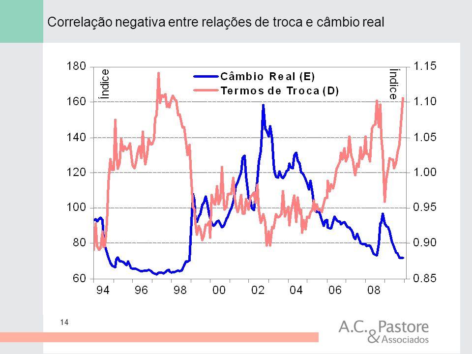 14 Correlação negativa entre relações de troca e câmbio real