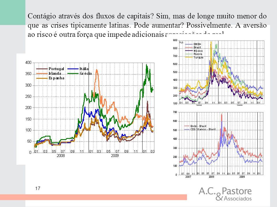 17 Contágio através dos fluxos de capitais? Sim, mas de longe muito menor do que as crises tipicamente latinas. Pode aumentar? Possivelmente. A aversã