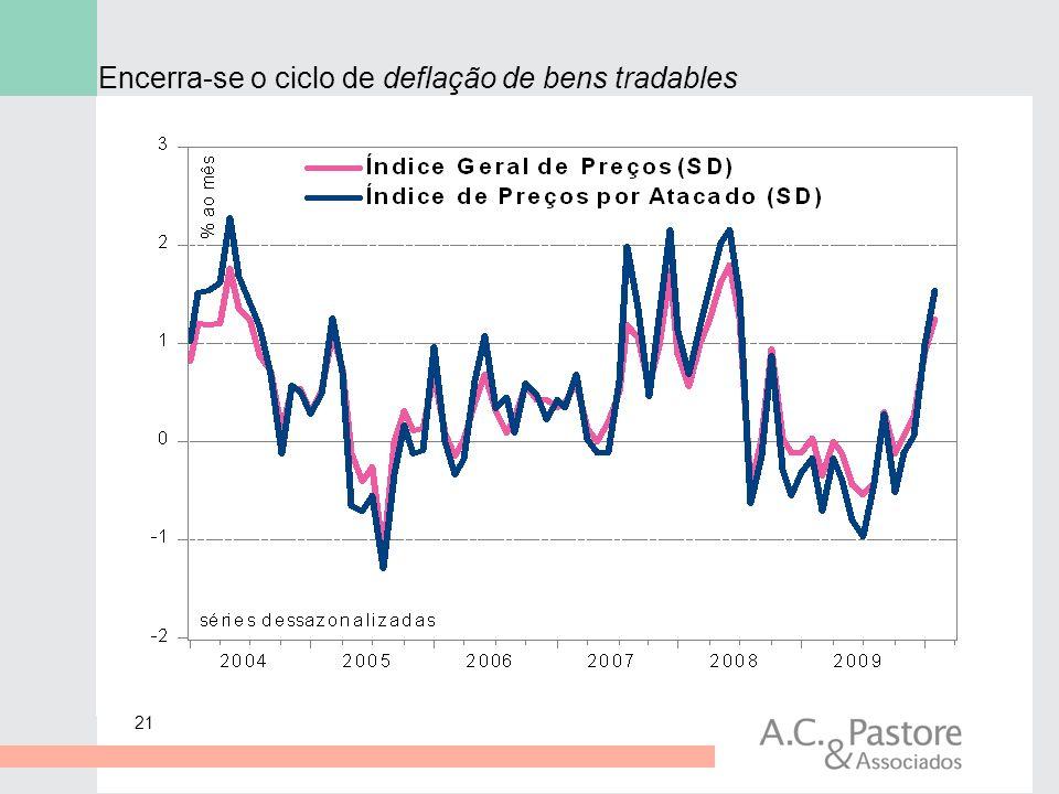 21 Encerra-se o ciclo de deflação de bens tradables
