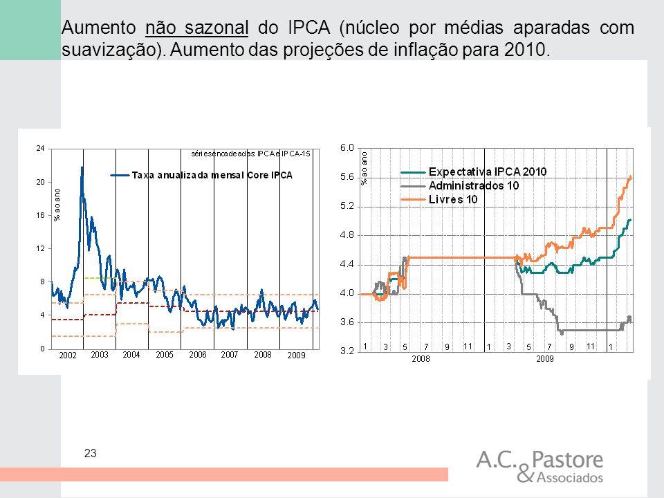 23 Aumento não sazonal do IPCA (núcleo por médias aparadas com suavização). Aumento das projeções de inflação para 2010.