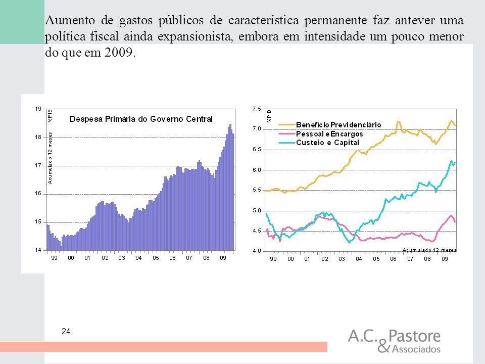 24 Aumento de gastos públicos de característica permanente faz antever uma política fiscal ainda expansionista, embora em intensidade um pouco menor d
