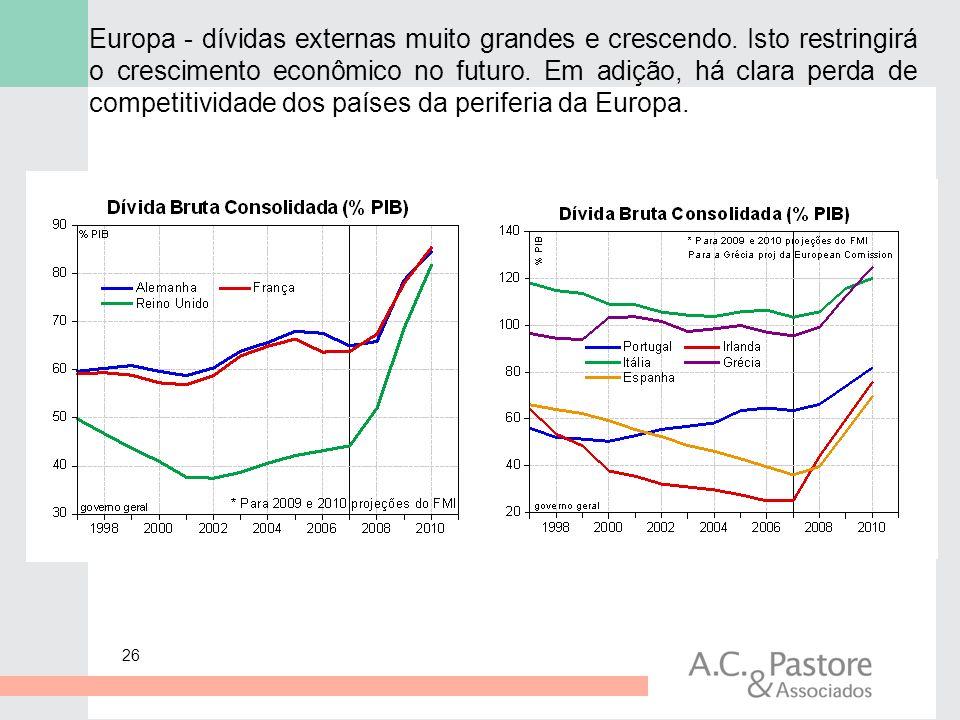 26 Europa - dívidas externas muito grandes e crescendo. Isto restringirá o crescimento econômico no futuro. Em adição, há clara perda de competitivida