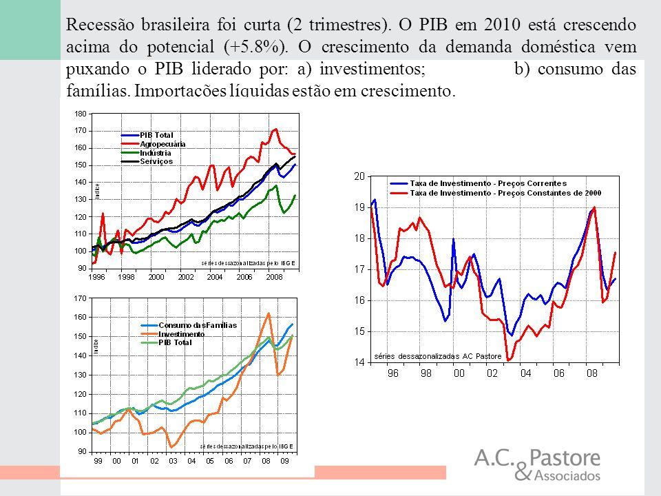 4 Recessão brasileira foi curta (2 trimestres). O PIB em 2010 está crescendo acima do potencial (+5.8%). O crescimento da demanda doméstica vem puxand