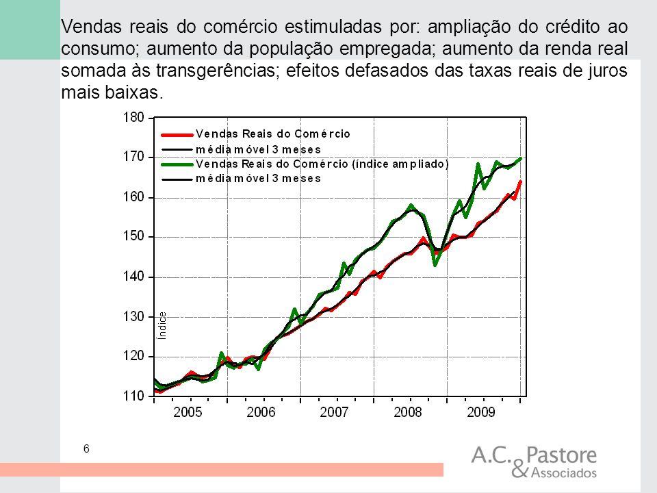 6 Vendas reais do comércio estimuladas por: ampliação do crédito ao consumo; aumento da população empregada; aumento da renda real somada às transgerê