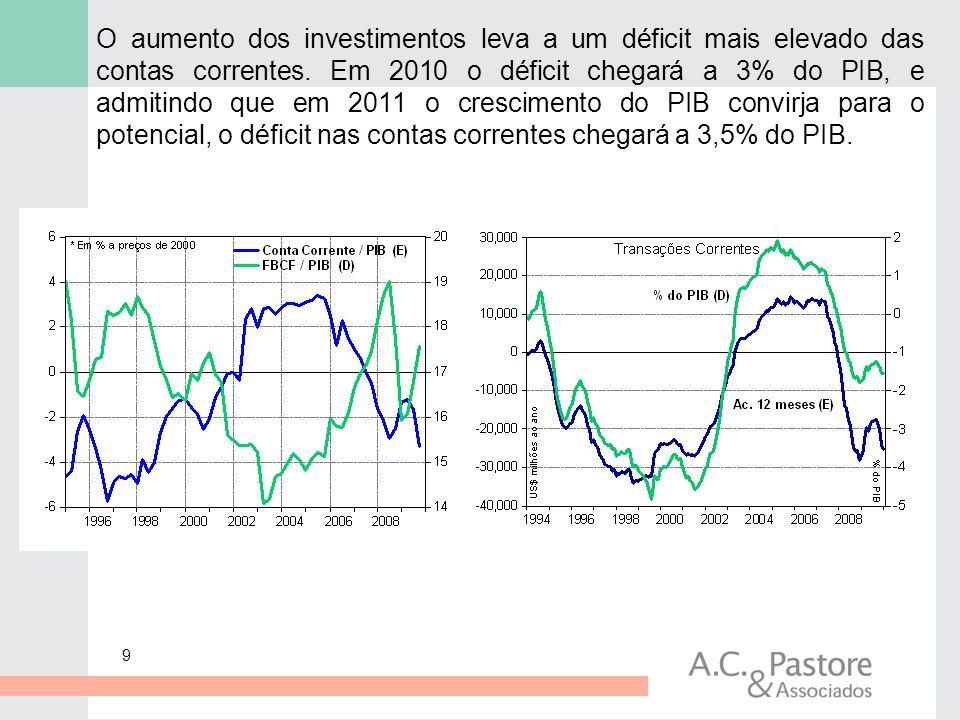 9 O aumento dos investimentos leva a um déficit mais elevado das contas correntes. Em 2010 o déficit chegará a 3% do PIB, e admitindo que em 2011 o cr