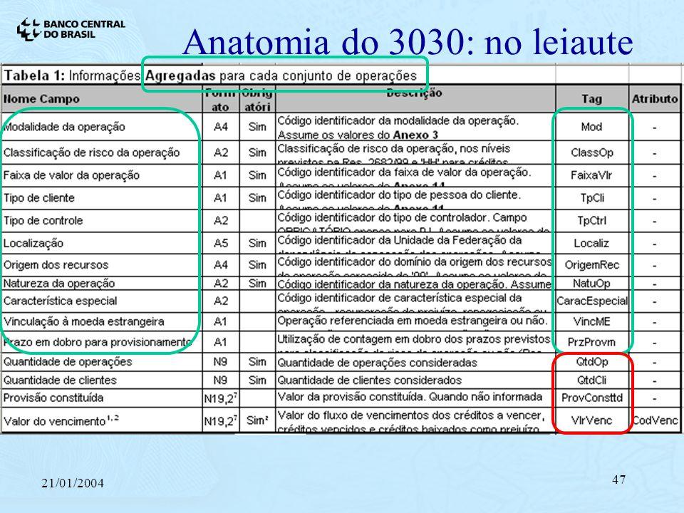 21/01/2004 47 Anatomia do 3030: no leiaute