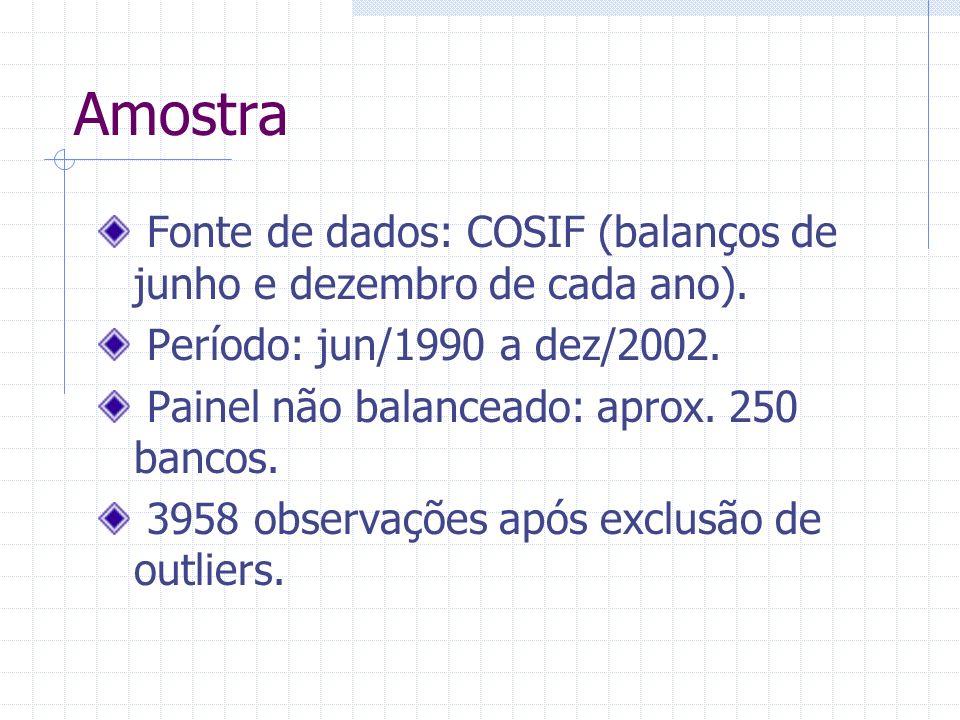 Amostra Fonte de dados: COSIF (balanços de junho e dezembro de cada ano). Período: jun/1990 a dez/2002. Painel não balanceado: aprox. 250 bancos. 3958