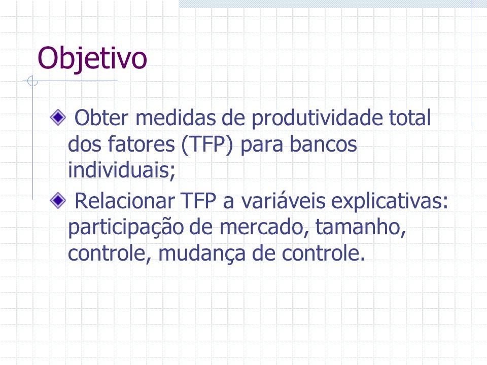 Objetivo Obter medidas de produtividade total dos fatores (TFP) para bancos individuais; Relacionar TFP a variáveis explicativas: participação de merc