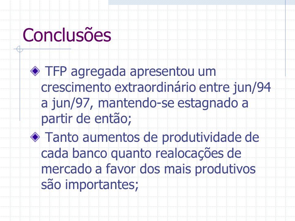 Conclusões TFP agregada apresentou um crescimento extraordinário entre jun/94 a jun/97, mantendo-se estagnado a partir de então; Tanto aumentos de pro