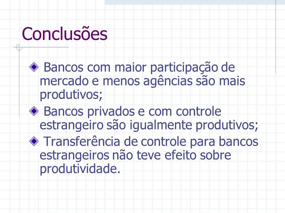 Conclusões Bancos com maior participação de mercado e menos agências são mais produtivos; Bancos privados e com controle estrangeiro são igualmente pr