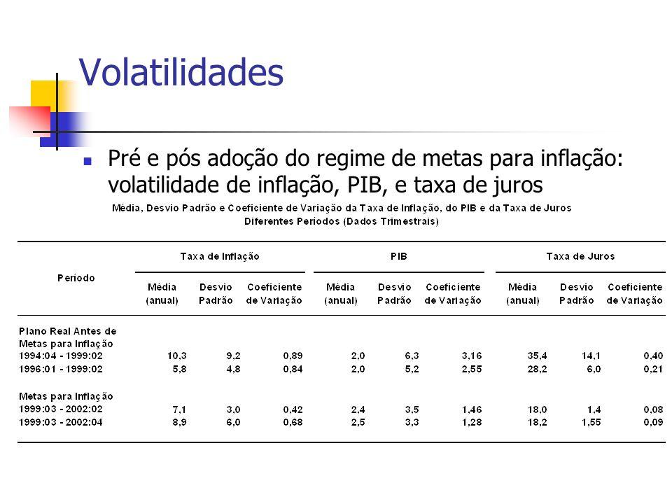 Volatilidades Pré e pós adoção do regime de metas para inflação: volatilidade de inflação, PIB, e taxa de juros