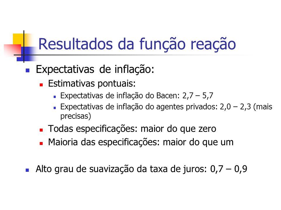 Resultados da função reação Expectativas de inflação: Estimativas pontuais: Expectativas de inflação do Bacen: 2,7 – 5,7 Expectativas de inflação do agentes privados: 2,0 – 2,3 (mais precisas) Todas especificações: maior do que zero Maioria das especificações: maior do que um Alto grau de suavização da taxa de juros: 0,7 – 0,9