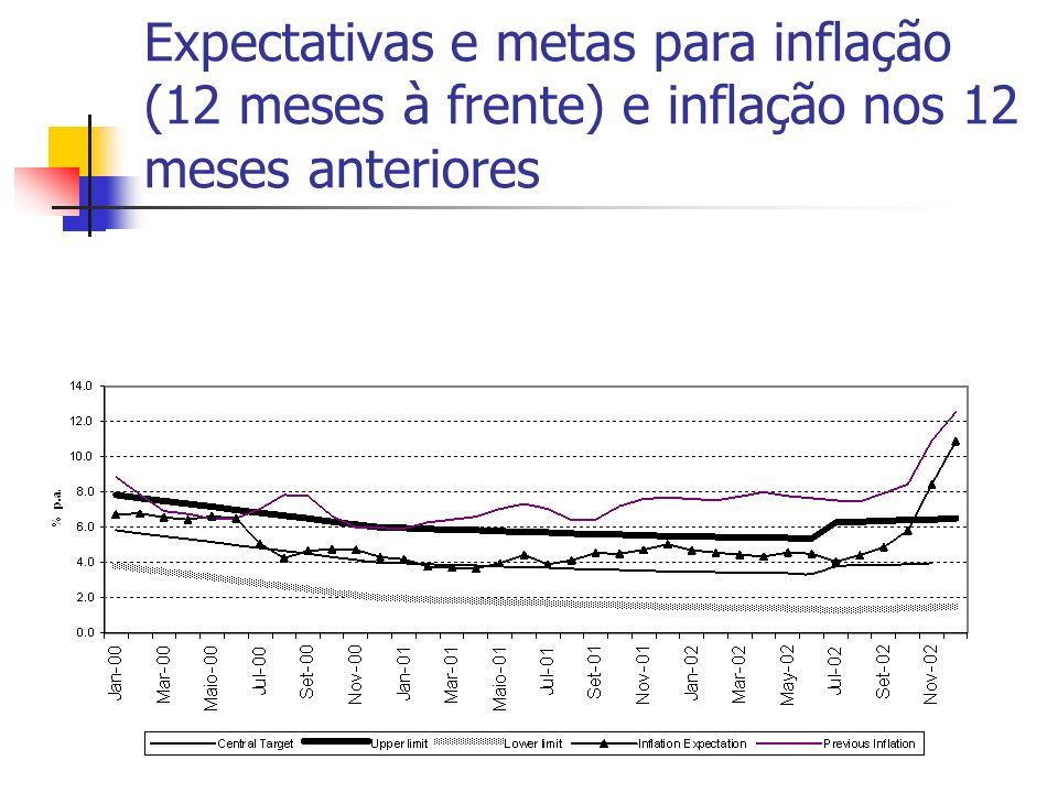 Expectativas e metas para inflação (12 meses à frente) e inflação nos 12 meses anteriores