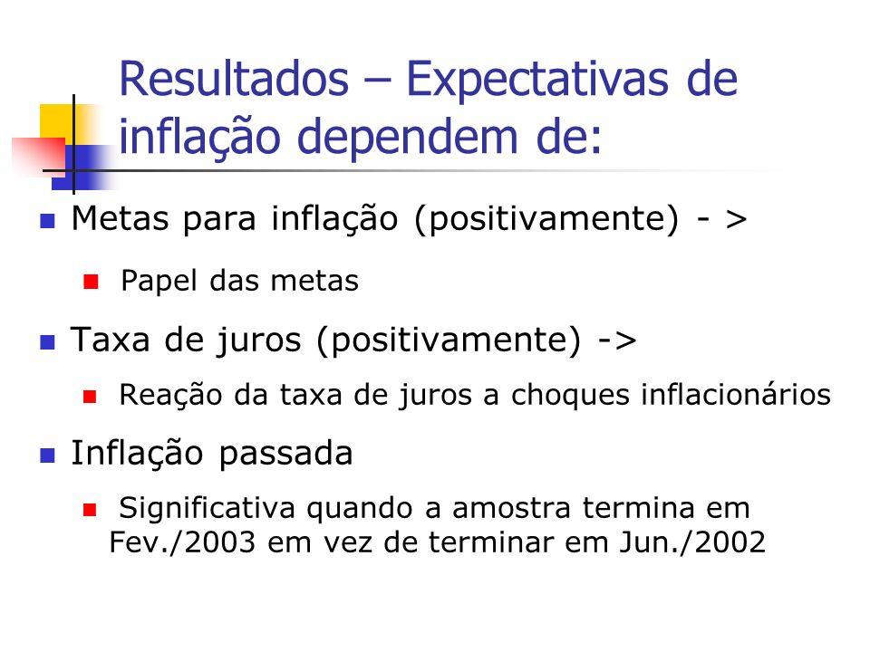 Resultados – Expectativas de inflação dependem de: Metas para inflação (positivamente) - > Papel das metas Taxa de juros (positivamente) -> Reação da taxa de juros a choques inflacionários Inflação passada Significativa quando a amostra termina em Fev./2003 em vez de terminar em Jun./2002