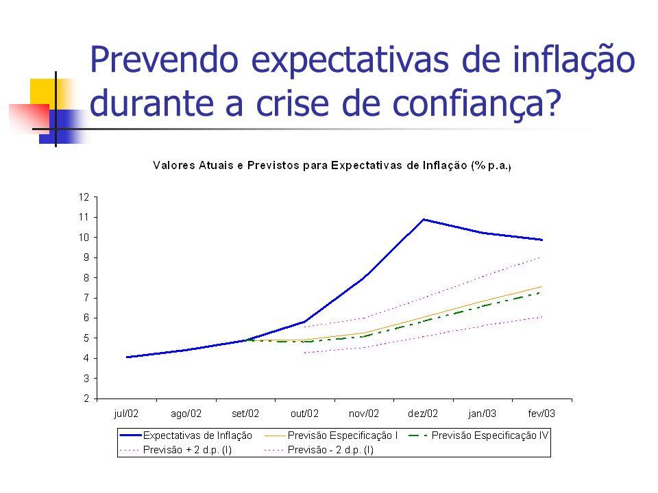 Prevendo expectativas de inflação durante a crise de confiança?