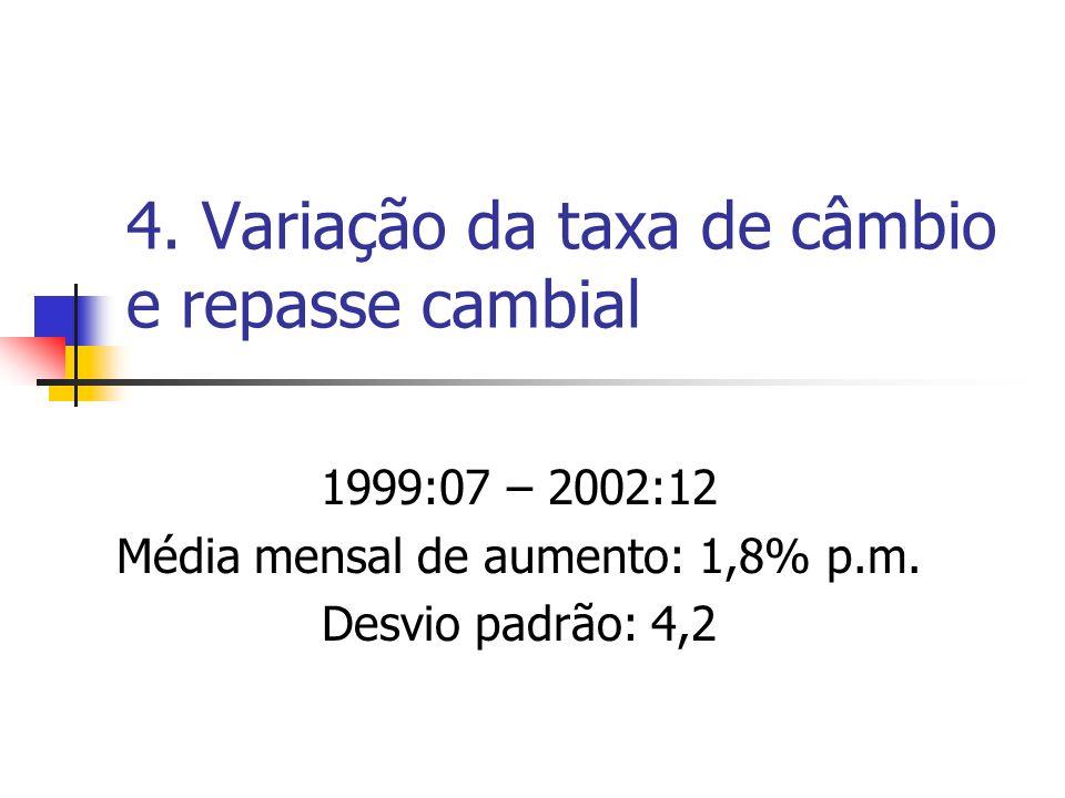 4. Variação da taxa de câmbio e repasse cambial 1999:07 – 2002:12 Média mensal de aumento: 1,8% p.m. Desvio padrão: 4,2
