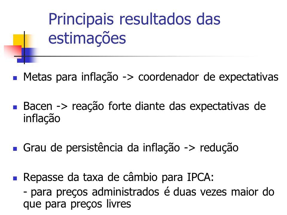 Principais resultados das estimações Metas para inflação -> coordenador de expectativas Bacen -> reação forte diante das expectativas de inflação Grau de persistência da inflação -> redução Repasse da taxa de câmbio para IPCA: - para preços administrados é duas vezes maior do que para preços livres