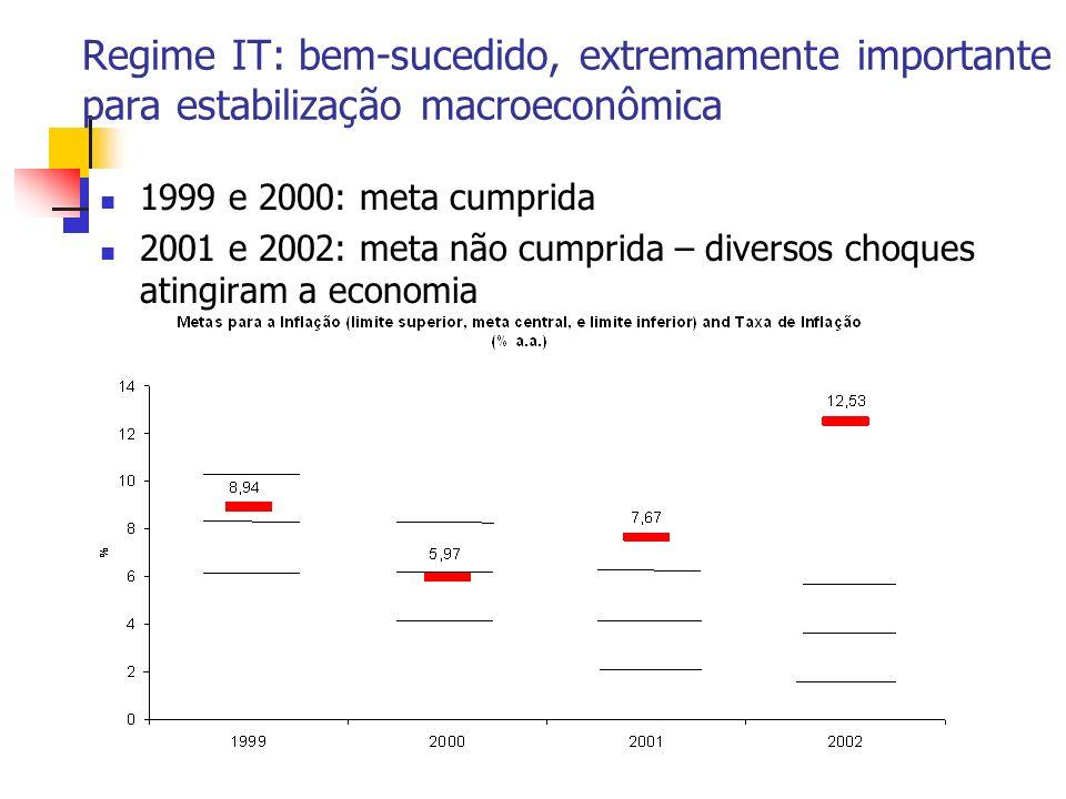Regime IT: bem-sucedido, extremamente importante para estabilização macroeconômica 1999 e 2000: meta cumprida 2001 e 2002: meta não cumprida – diversos choques atingiram a economia