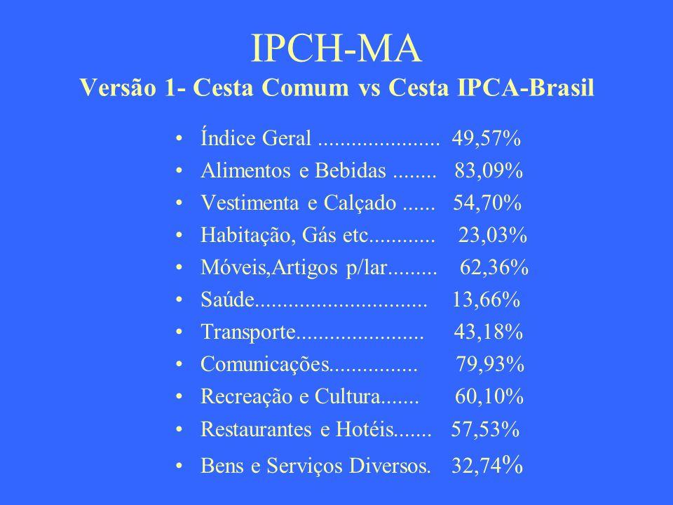 IPCH-MA Versão 1- Cesta Comum vs Cesta IPCA-Brasil Índice Geral...................... 49,57% Alimentos e Bebidas........ 83,09% Vestimenta e Calçado..