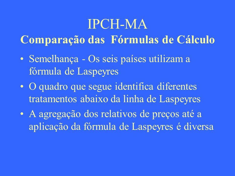IPCH-MA Comparação das Fórmulas de Cálculo Semelhança - Os seis países utilizam a fórmula de Laspeyres O quadro que segue identifica diferentes tratam