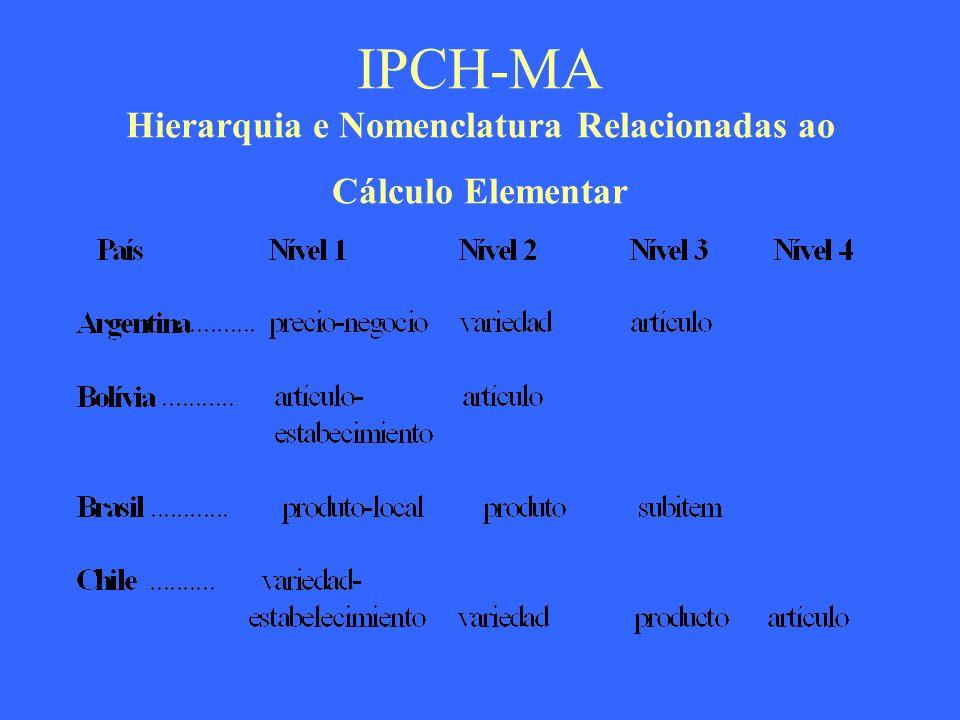 IPCH-MA Hierarquia e Nomenclatura Relacionadas ao Cálculo Elementar