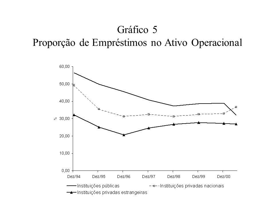 Gráfico 5 Proporção de Empréstimos no Ativo Operacional