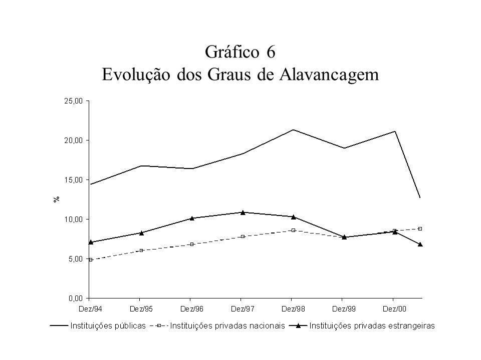 Gráfico 6 Evolução dos Graus de Alavancagem