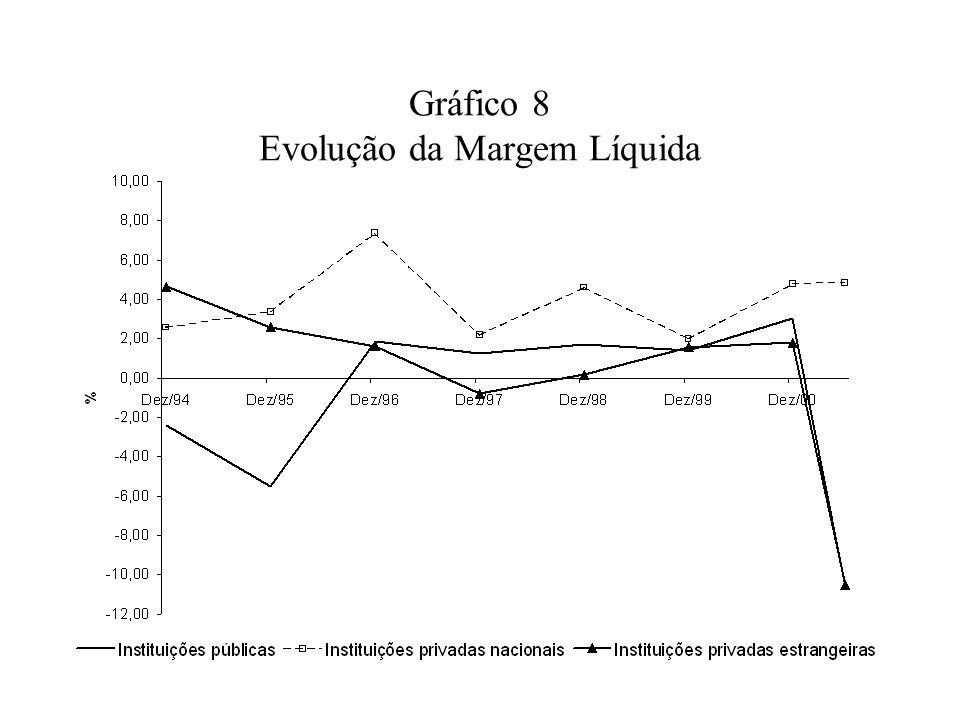 Gráfico 8 Evolução da Margem Líquida