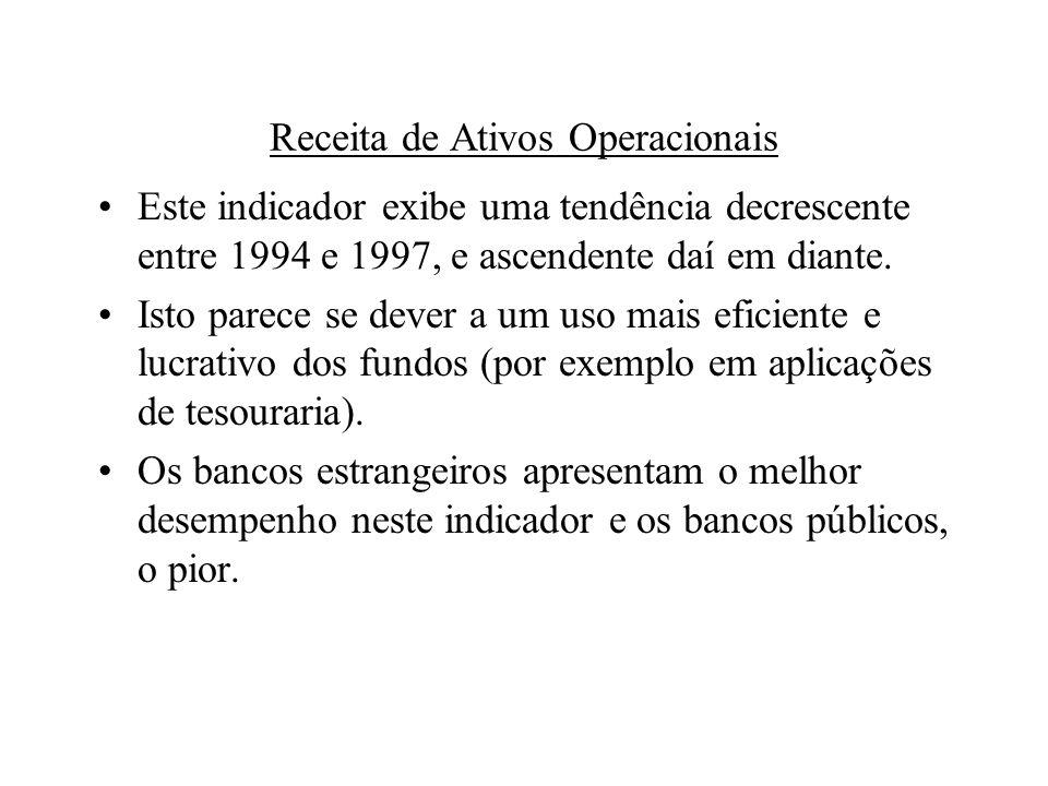 Receita de Ativos Operacionais Este indicador exibe uma tendência decrescente entre 1994 e 1997, e ascendente daí em diante.