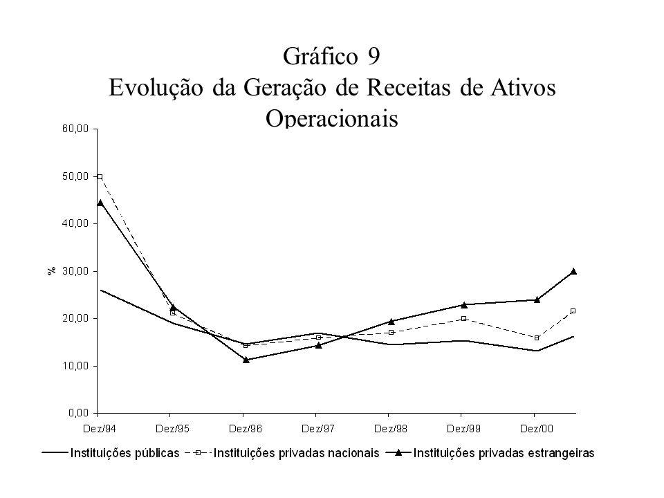 Gráfico 9 Evolução da Geração de Receitas de Ativos Operacionais