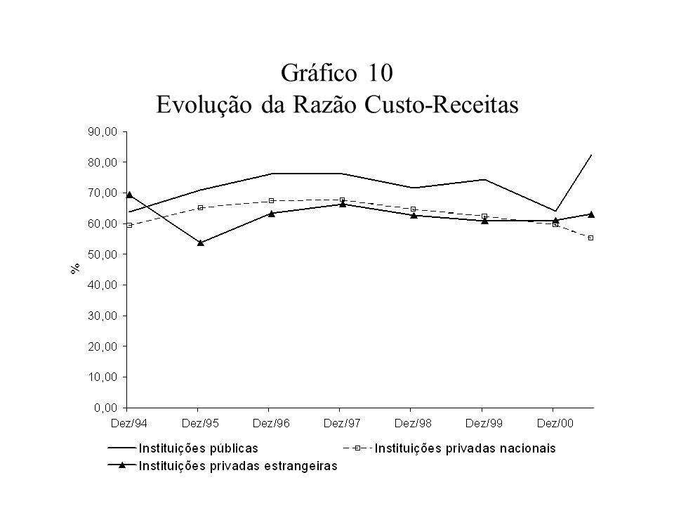 Gráfico 10 Evolução da Razão Custo-Receitas