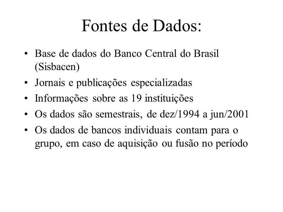 Fontes de Dados: Base de dados do Banco Central do Brasil (Sisbacen) Jornais e publicações especializadas Informações sobre as 19 instituições Os dados são semestrais, de dez/1994 a jun/2001 Os dados de bancos individuais contam para o grupo, em caso de aquisição ou fusão no período
