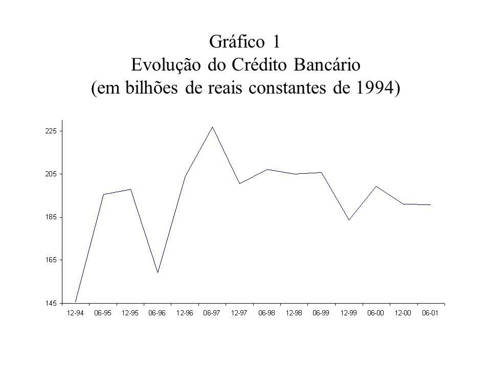 Gráfico 1 Evolução do Crédito Bancário (em bilhões de reais constantes de 1994)