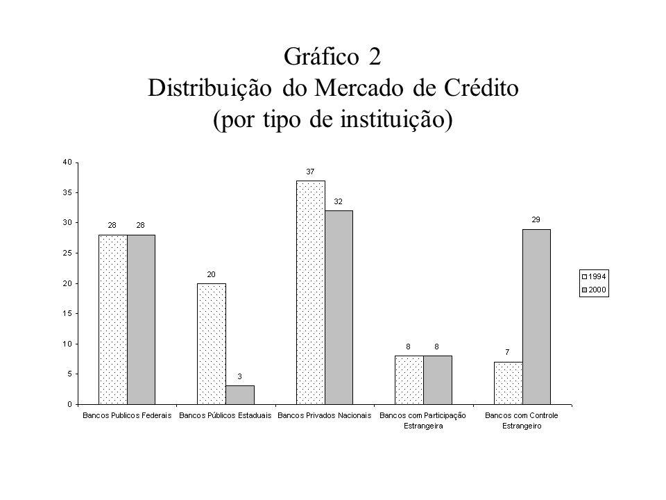 Gráfico 2 Distribuição do Mercado de Crédito (por tipo de instituição)