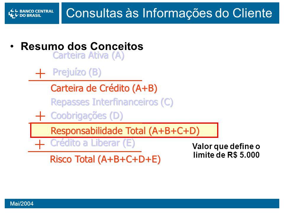 Mai/2004 Valor que define o limite de R$ 5.000 Consultas às Informações do Cliente Resumo dos Conceitos Carteira Ativa (A) Prejuízo (B) Carteira de Cr