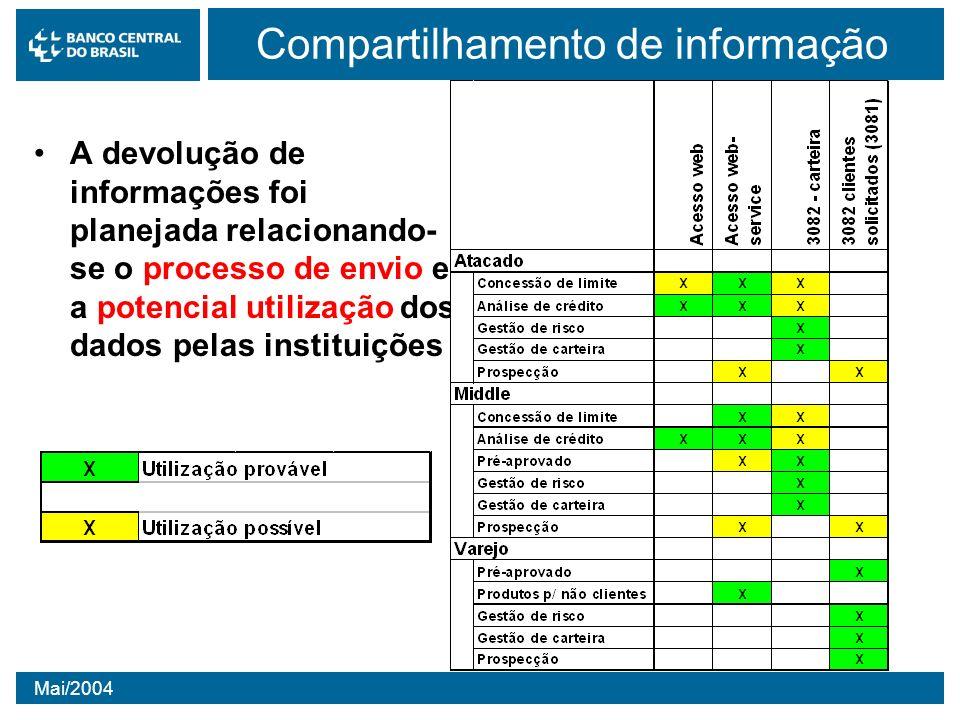 Mai/2004 Compartilhamento de informação A devolução de informações foi planejada relacionando- se o processo de envio e a potencial utilização dos dad