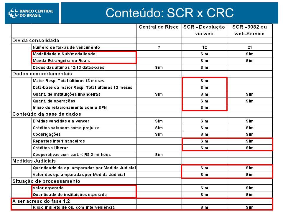 Mai/2004 Conteúdo: SCR x CRC