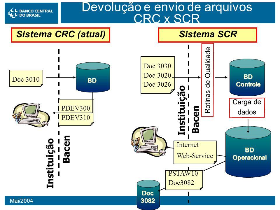 Mai/2004 Devolução e envio de arquivos CRC x SCR Doc 3030 Doc 3020 Doc 3026 Rotinas de Qualidade BD Controle BDOperacional Carga de dados Instituição